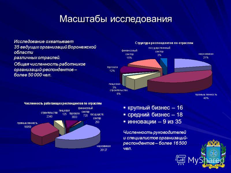 Масштабы исследования Исследование охватывает 35 ведущих организаций Воронежской области различных отраслей. Общая численность работников организаций-респондентов – более 50 000 чел. крупный бизнес – 16 средний бизнес – 18 инновации – 9 из 35 Численн