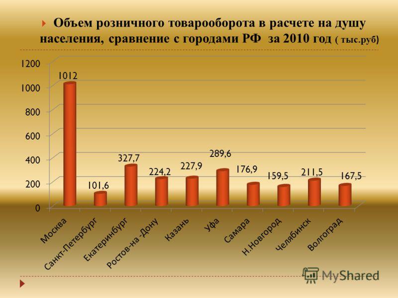 Объем розничного товарооборота в расчете на душу населения, сравнение с городами РФ за 2010 год ( тыс.руб )