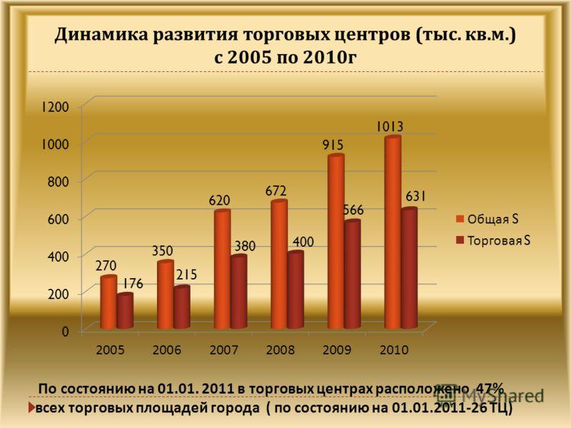 Динамика развития торговых центров ( тыс. кв. м.) с 2005 по 2010 г По состоянию на 01.01. 2011 в торговых центрах расположено 47% всех торговых площадей города ( по состоянию на 01.01.2011-26 ТЦ )