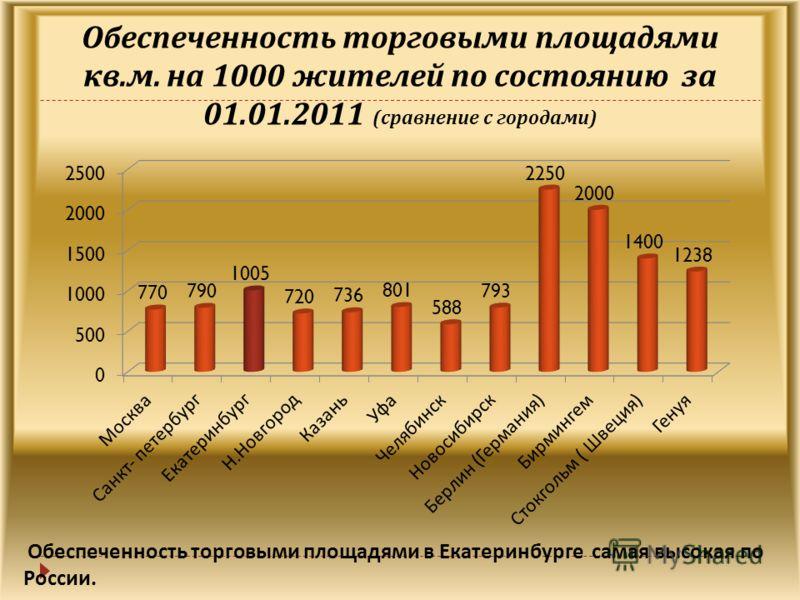 Обеспеченность торговыми площадями кв. м. на 1000 жителей по состоянию за 01.01.2011 ( сравнение с городами ) Обеспеченность торговыми площадями в Екатеринбурге самая высокая по России.