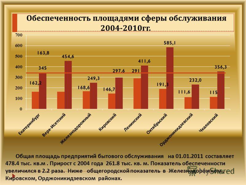 Обеспеченность площадями сферы обслуживания 2004-2010 гг. Общая площадь предприятий бытового обслуживания на 01.01.2011 составляет 478.4 тыс. кв. м. Прирост с 2004 года 261.8 тыс. кв. м. Показатель обеспеченности увеличился в 2.2 раза. Ниже общегород