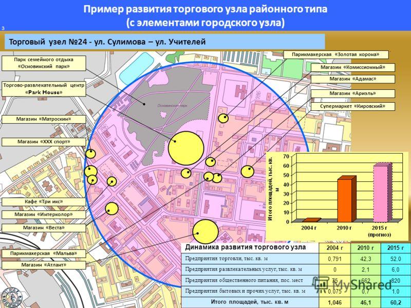 Пример развития торгового узла районного типа ( с элементами городского узла ) 3 Торговый узел 24 - ул. Сулимова – ул. Учителей Динамика развития торгового узла 2004 г 2010 г 2015 г Предприятия торговли, тыс. кв. м 0,79142,352,0 Предприятия развлекат