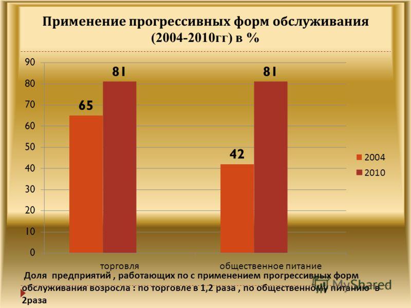 Применение прогрессивных форм обслуживания (2004-2010 гг) в % Доля предприятий, работающих по с применением прогрессивных форм обслуживания возросла : по торговле в 1,2 раза, по общественному питанию в 2 раза