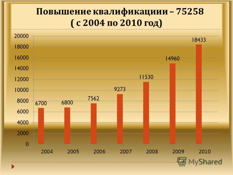 Повышение квалификации – 75258 ( с 2004 по 2010 год )