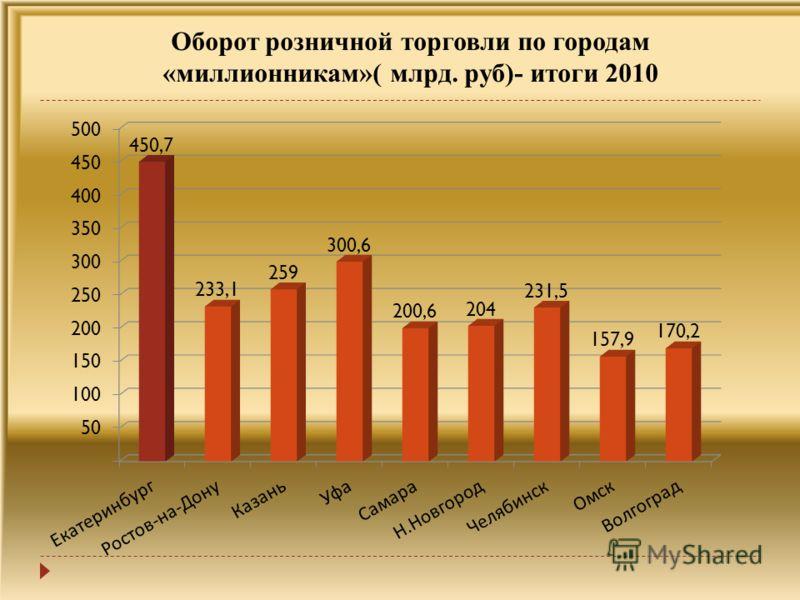 Оборот розничной торговли по городам «миллионерам»( млрд. руб)- итоги 2010