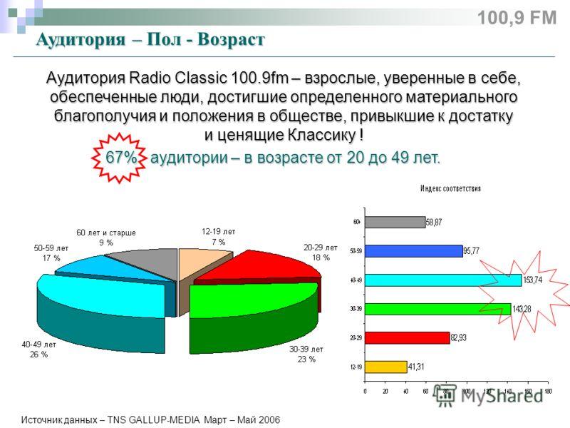 Источник данных – TNS GALLUP-MEDIA Март – Май 2006 Аудитория – Пол - Возраст Аудитория Radio Classic 100.9fm – взрослые, уверенные в себе, обеспеченные люди, достигшие определенного материального благополучия и положения в обществе, привыкшие к доста