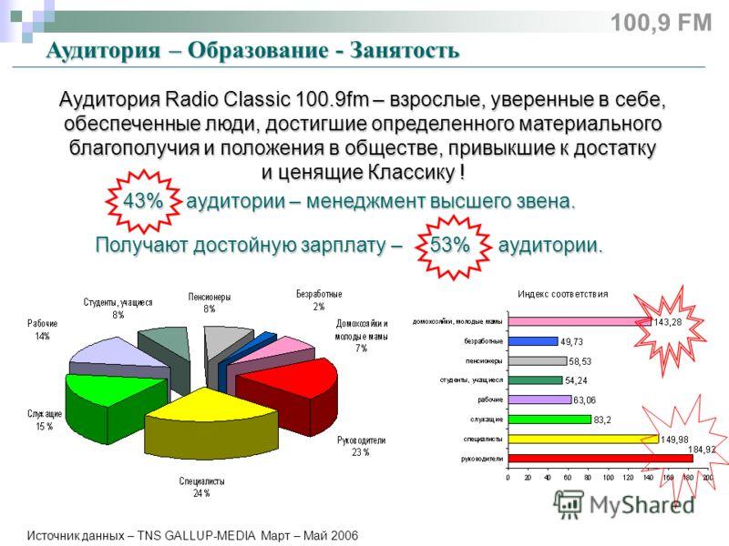 Источник данных – TNS GALLUP-MEDIA Март – Май 2006 Аудитория – Образование - Занятость Аудитория Radio Classic 100.9fm – взрослые, уверенные в себе, обеспеченные люди, достигшие определенного материального благополучия и положения в обществе, привыкш