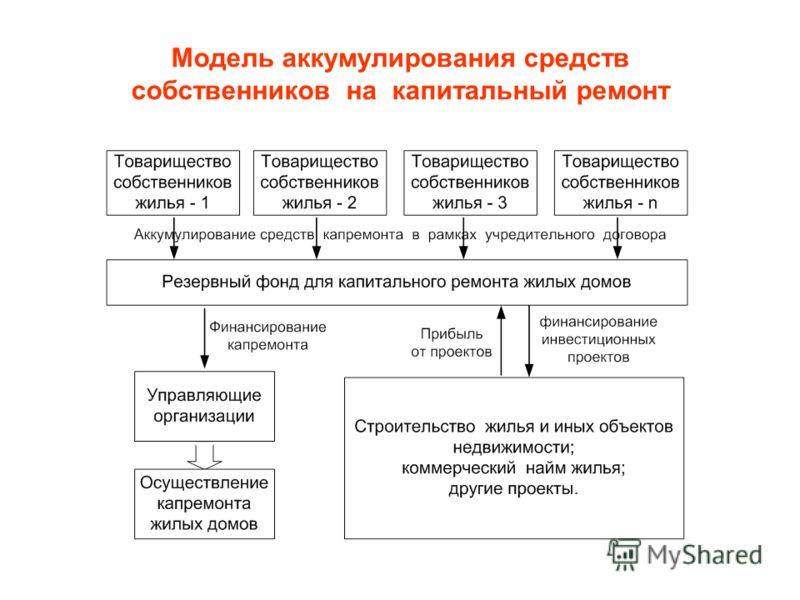 Модель аккумулирования средств собственников на капитальный ремонт