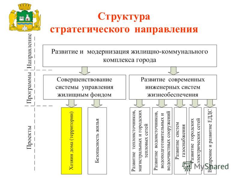 Структура стратегического направления