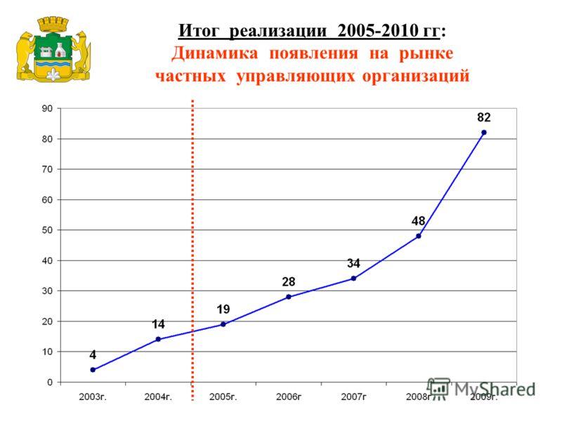 Итог реализации 2005-2010 гг: Динамика появления на рынке частных управляющих организаций * всего с 1994 года зарегистрировано 672 ТСЖ