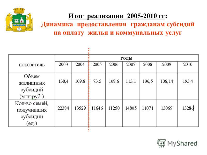 Итог реализации 2005-2010 гг: Динамика предоставления гражданам субсидий на оплату жилья и коммунальных услуг