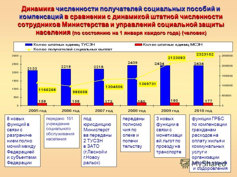 Динамика численности получателей социальных пособий и компенсаций в сравнении с динамикой штатной численности сотрудников Министерства и управлений социальной защиты населения (по состоянию на 1 января каждого года) (человек) 8 новых функций в связи
