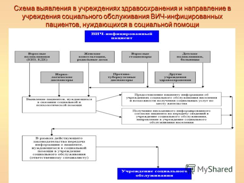 Схема объектов социального обслуживания