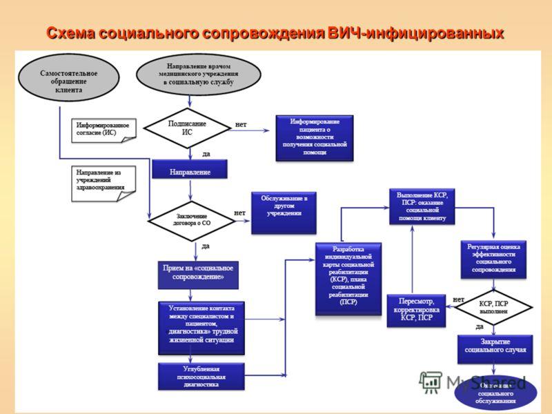 Схема социального сопровождения ВИЧ-инфицированных