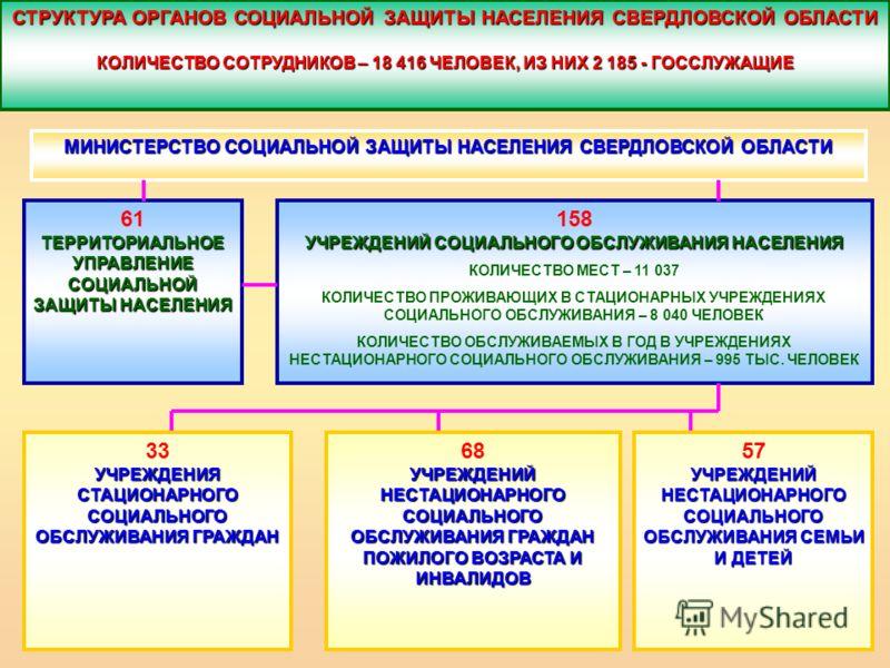 СТРУКТУРА ОРГАНОВ СОЦИАЛЬНОЙ ЗАЩИТЫ НАСЕЛЕНИЯ СВЕРДЛОВСКОЙ ОБЛАСТИ КОЛИЧЕСТВО СОТРУДНИКОВ – 18 416 ЧЕЛОВЕК, ИЗ НИХ 2 185 - ГОССЛУЖАЩИЕ МИНИСТЕРСТВО СОЦИАЛЬНОЙ ЗАЩИТЫ НАСЕЛЕНИЯ СВЕРДЛОВСКОЙ ОБЛАСТИ 61 ТЕРРИТОРИАЛЬНОЕ УПРАВЛЕНИЕ СОЦИАЛЬНОЙ ЗАЩИТЫ НАСЕЛ