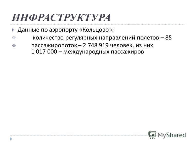 ИНФРАСТРУКТУРА Данные по аэропорту « Кольцово »: количество регулярных направлений полетов – 85 пассажиропоток – 2 748 919 человек, из них 1 017 000 – международных пассажиров