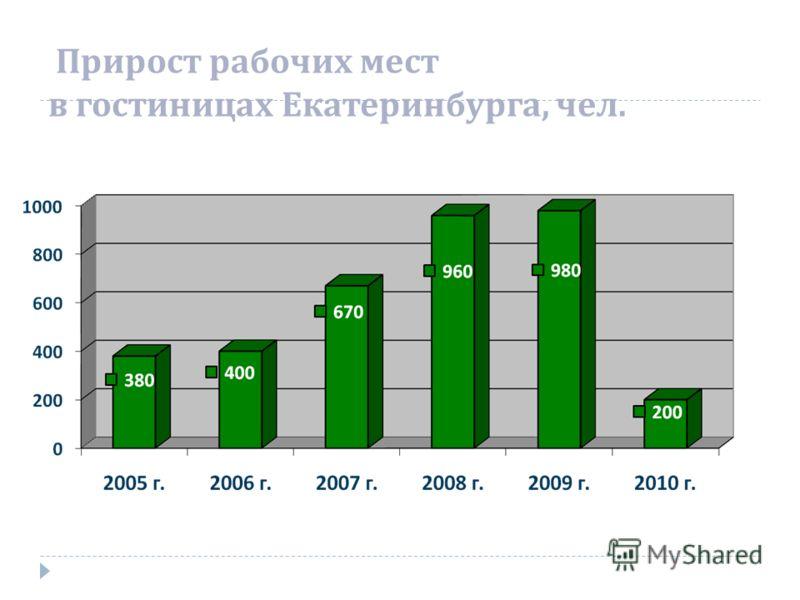 Прирост рабочих мест в гостиницах Екатеринбурга, чел.
