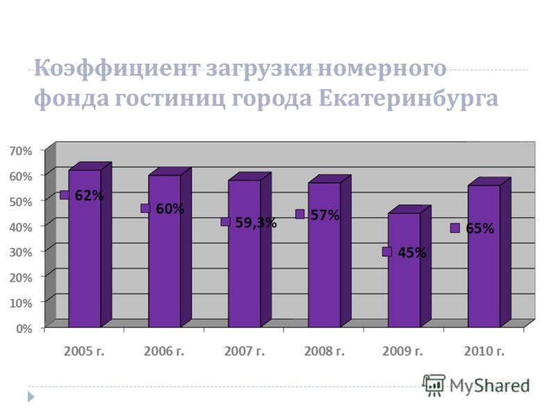 Коэффициент загрузки номерного фонда гостиниц города Екатеринбурга