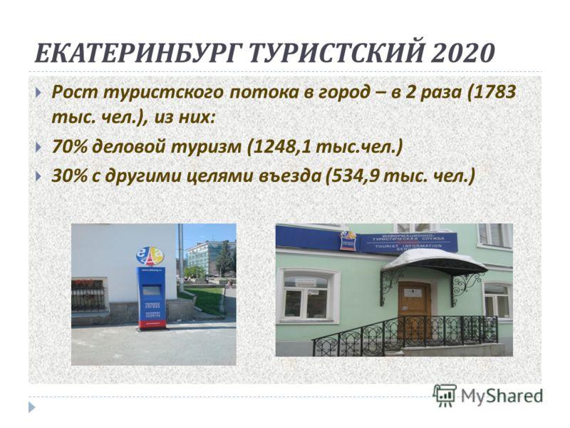 ЕКАТЕРИНБУРГ ТУРИСТСКИЙ 2020 Рост туристского потока в город – в 2 раза (1783 тыс. чел.), из них : 70% деловой туризм (1248,1 тыс. чел.) 30% с другими целями въезда (534,9 тыс. чел.)
