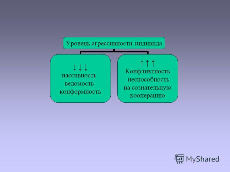 Уровень агрессивности индивида пассивность ведомость конформность Конфликтность неспособность на сознательную кооперацию