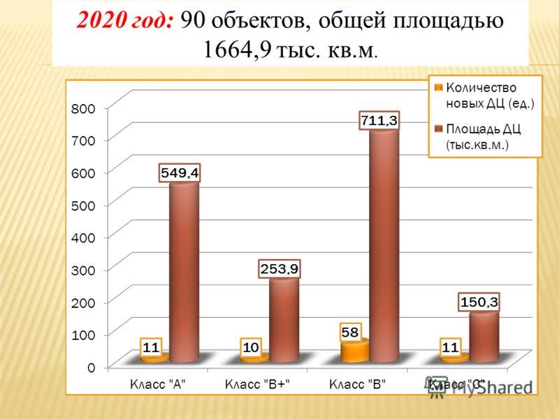 2020 год: 90 объектов, общей площадью 1664,9 тыс. кв.м.