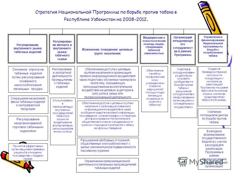 Стратегия Национальной Программы по борьбе против табака в Республике Узбекистан на 2008-2012. Создание Межведомственной комиссии по координации и контролю за реализацией Программы на уровне Кабинета Министров страны (исключая представителей табачног