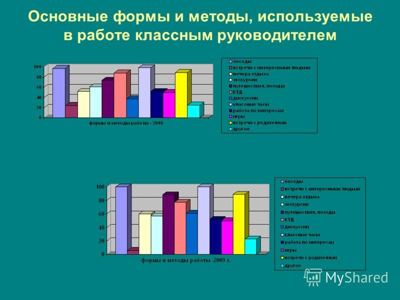 Основные формы и методы, используемые в работе классным руководителем