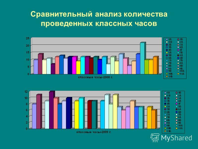 Сравнительный анализ количества проведенных классных часов