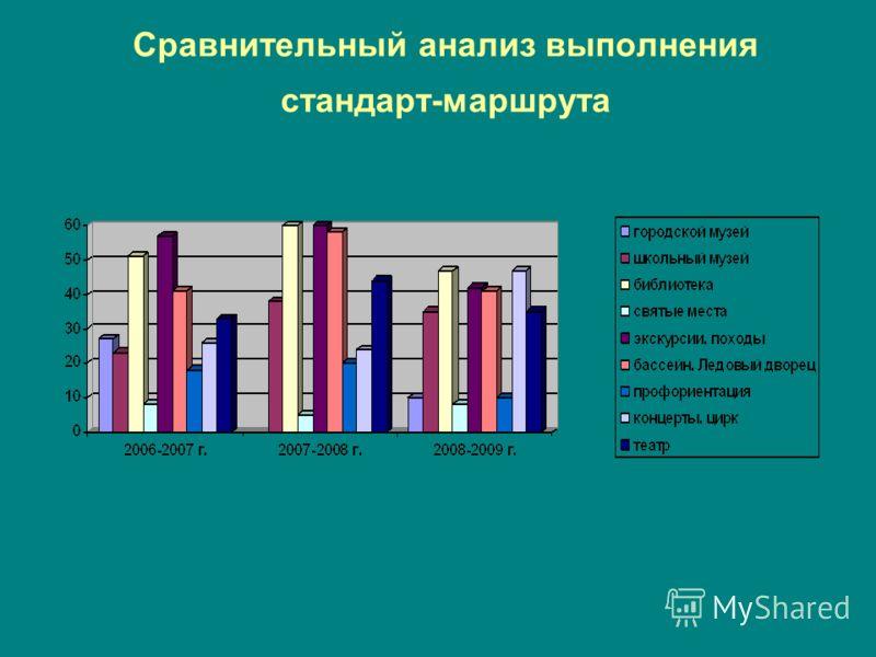 Сравнительный анализ выполнения стандарт-маршрута