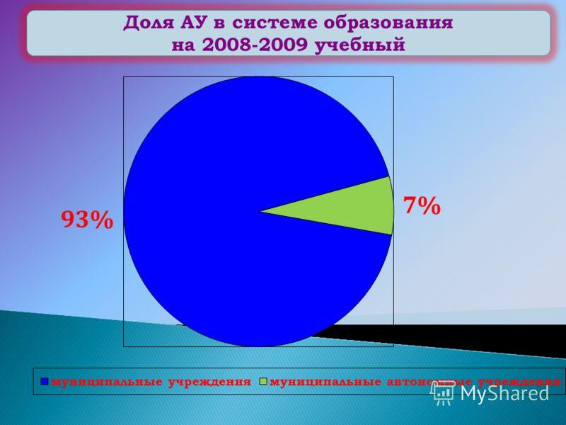 Доля АУ в системе образования на 2008-2009 учебный