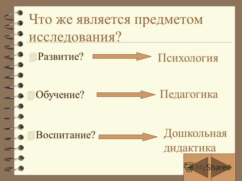 Что же является предметом исследования? 4 Развитие? Психология 4 Обучение? Педагогика Дошкольная дидактика 4 Воспитание?