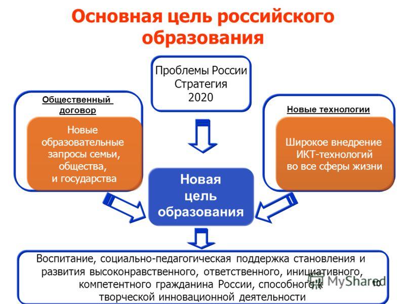 10 Основная цель российского образования Новая цель образования Новые технологии Общественный договор Новые образовательные запросы семьи, общества, и государства Широкое внедрение ИКТ-технологий во все сферы жизни Проблемы России Стратегия 2020 Восп