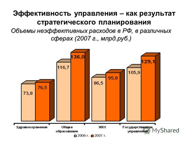 Эффективность управления – как результат стратегического планирования Объемы неэффективных расходов в РФ, в различных сферах (2007 г., млрд.руб.)