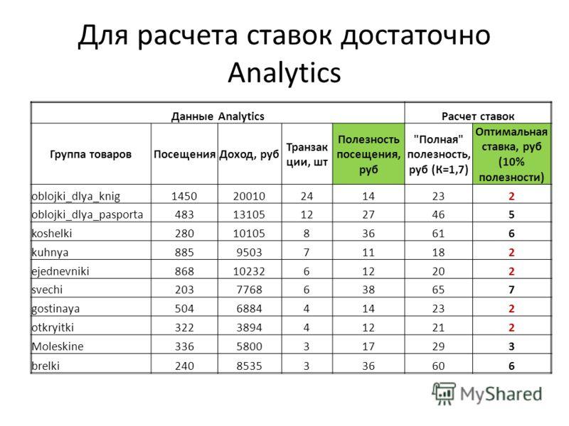 Для расчета ставок достаточно Analytics Данные AnalyticsРасчет ставок Группа товаровПосещенияДоход, руб Транзак ции, шт Полезность посещения, руб