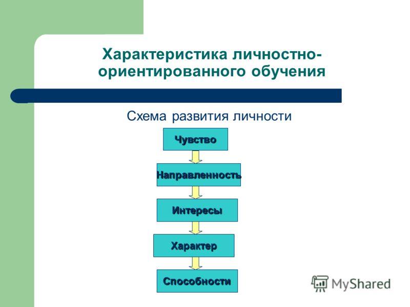 Схема развития личности Чувство Направленность Интересы Характер Способности