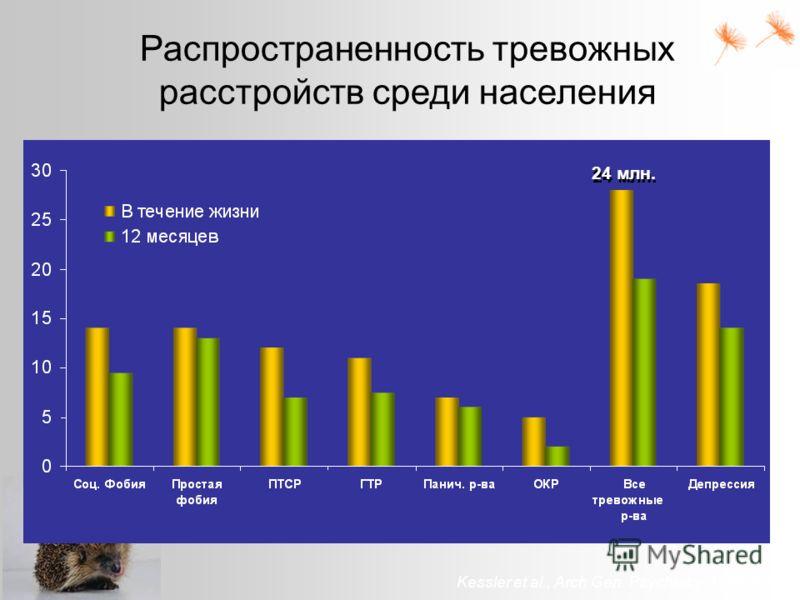 Распространенность тревожных расстройств среди населения Kessler et al., Arch Gen. Psychiatry. 1994;51:8 24 млн.