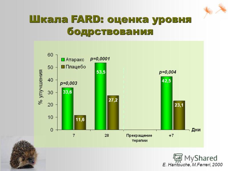 E. Hantouche, M.Ferreri, 2000 Шкала FARD: оценка уровня бодрствования p=0,003 p=0,0001 p=0,004 + % улучшения Дни