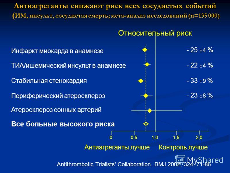 1,01,00,50,501,51,52,02,0 Контроль лучшеАнтиагреганты лучше Antithrombotic Trialists' Collaboration. BMJ 2002; 324: 71-86 Антиагреганты снижают риск всех сосудистых событий ( ИМ, инсульт, сосудистая смерть; мета-анализ исследований (n=135 000) Относи
