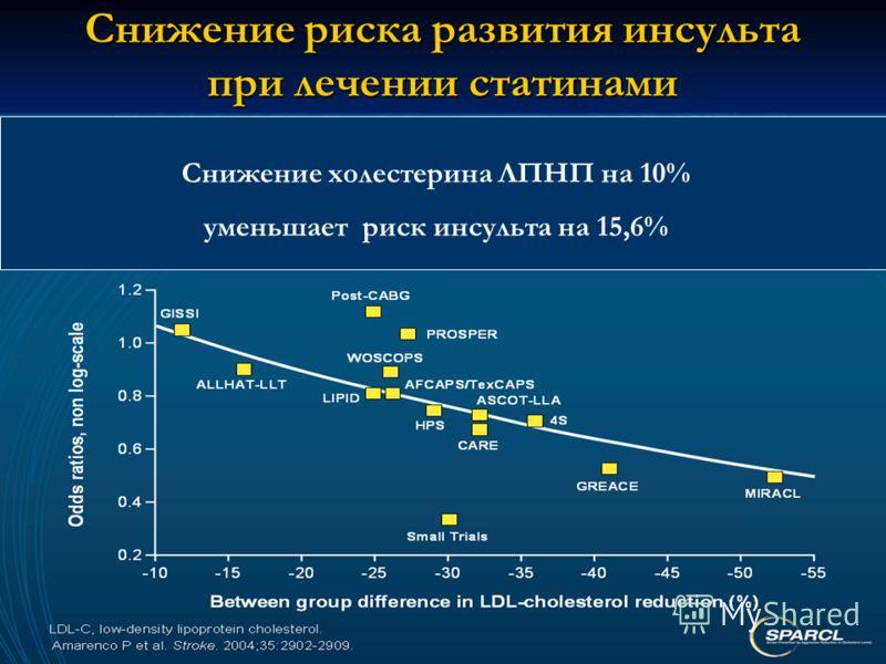 Снижение риска развития инсульта при лечении статинами Снижение холестерина ЛПНП на 10% уменьшает риск инсульта на 15,6%