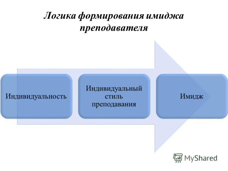 Логика формирования имиджа преподавателя Индивидуальность Индивидуальный стиль преподавания Имидж