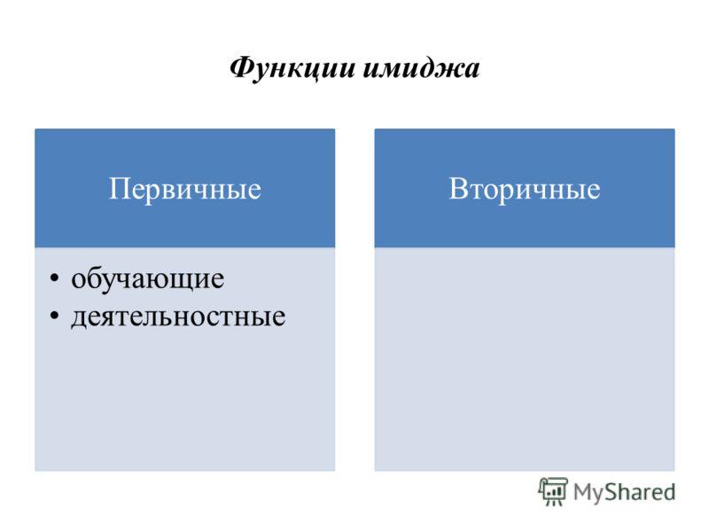 Функции имиджа Первичные обучающие деятельностные Вторичные