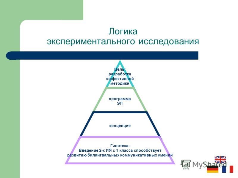 Цель: разработка эффективной методики программа ЭП концепция Гипотеза: Введение 2-х ИЯ с 1 класса способствует развитию билингвальных коммуникативных умений Логика экспериментального исследования