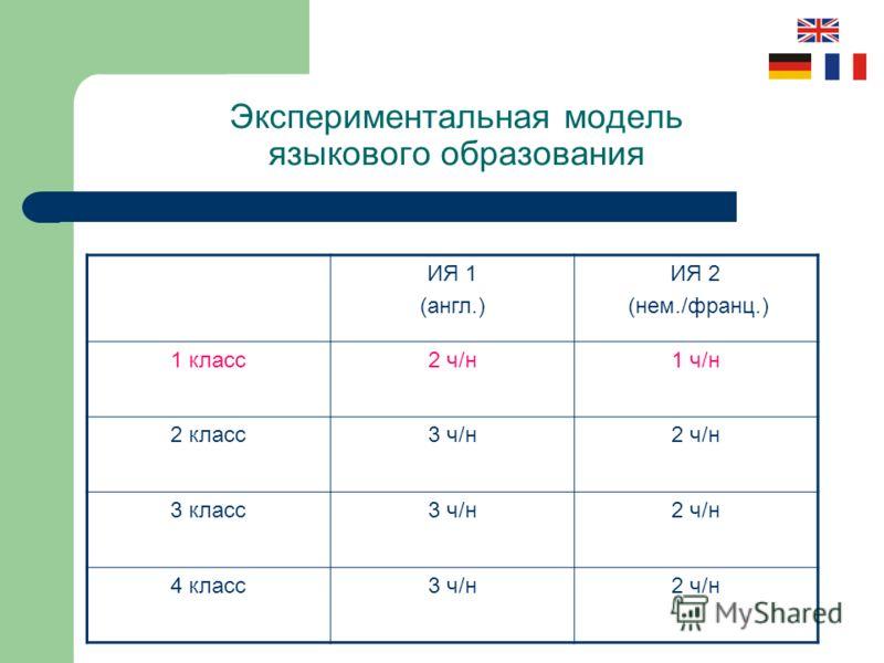 Экспериментальная модель языкового образования ИЯ 1 (англ.) ИЯ 2 (нем./франц.) 1 класс2 ч/н1 ч/н 2 класс3 ч/н2 ч/н 3 класс3 ч/н2 ч/н 4 класс3 ч/н2 ч/н