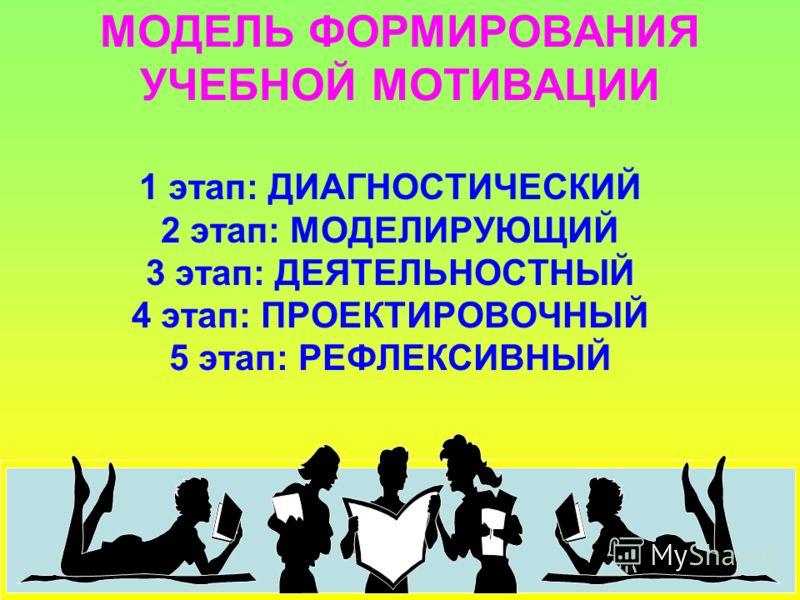 МОДЕЛЬ ФОРМИРОВАНИЯ УЧЕБНОЙ МОТИВАЦИИ 1 этап: ДИАГНОСТИЧЕСКИЙ 2 этап: МОДЕЛИРУЮЩИЙ 3 этап: ДЕЯТЕЛЬНОСТНЫЙ 4 этап: ПРОЕКТИРОВОЧНЫЙ 5 этап: РЕФЛЕКСИВНЫЙ