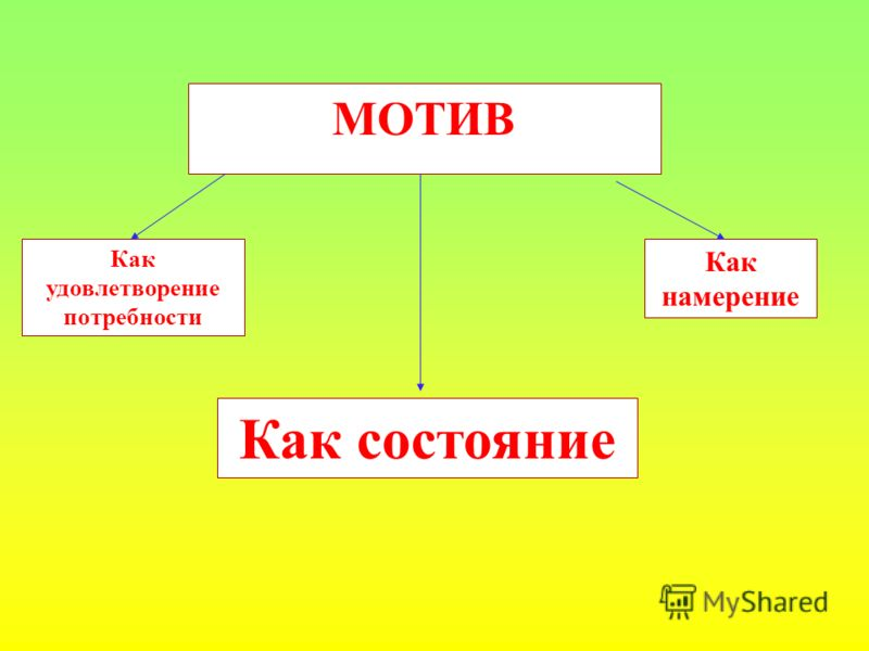 МОТИВ Как удовлетворение потребности Как намерение Как состояние