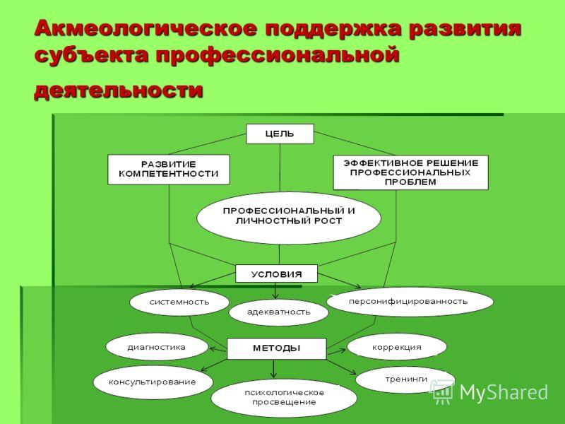 Акмеологическое поддержка развития субъекта профессиональной деятельности