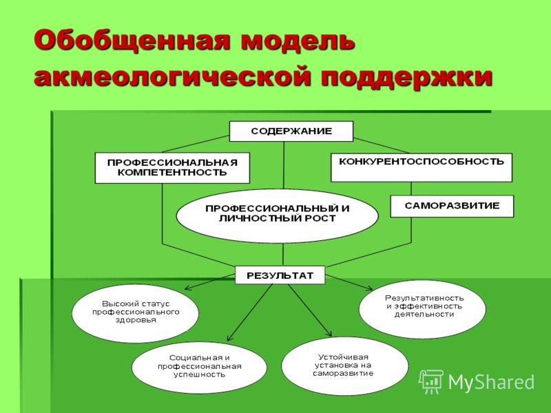 Обобщенная модель акмеологической поддержки