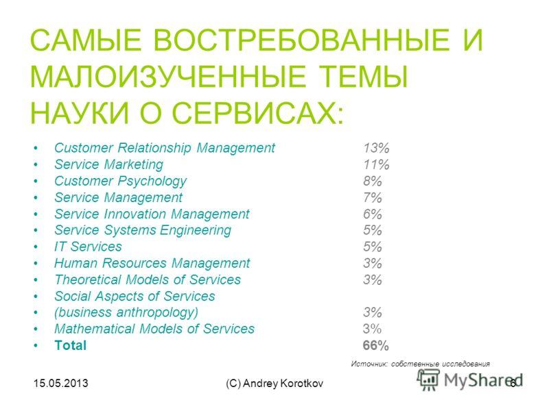15.05.2013(C) Andrey Korotkov6 САМЫЕ ВОСТРЕБОВАННЫЕ И МАЛОИЗУЧЕННЫЕ ТЕМЫ НАУКИ О СЕРВИСАХ: Customer Relationship Management13% Service Marketing11% Customer Psychology8% Service Management7% Service Innovation Management6% Service Systems Engineering