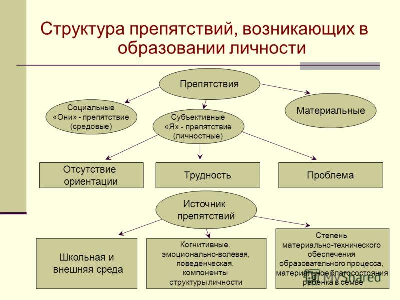 Структура препятствий, возникающих в образовании личности Материальные Субъективные «Я» - препятствие (личностные) Социальные «Они» - препятствие (средовые) Препятствия Отсутствие ориентации ТрудностьПроблема Школьная и внешняя среда Источник препятс