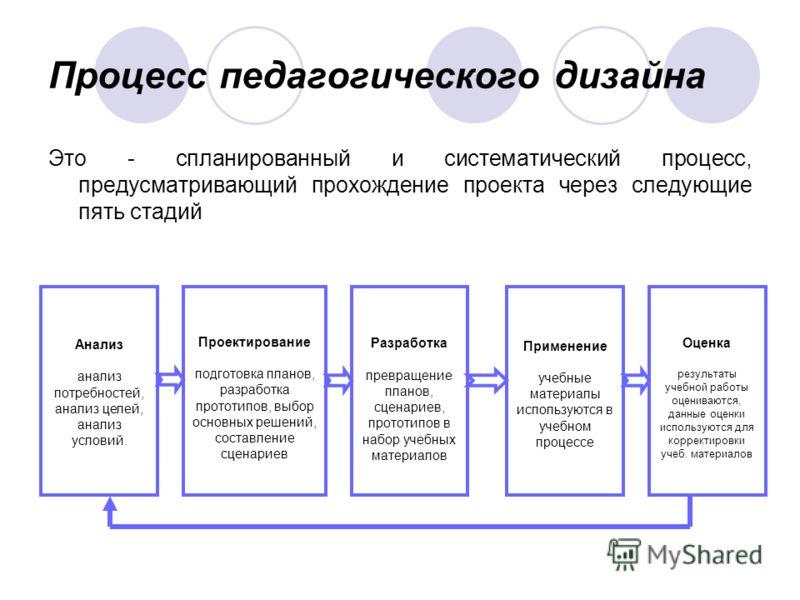 Процесс педагогического дизайна Это - спланированный и систематический процесс, предусматривающий прохождение проекта через следующие пять стадий Проектирование подготовка планов, разработка прототипов, выбор основных решений, составление сценариев Р